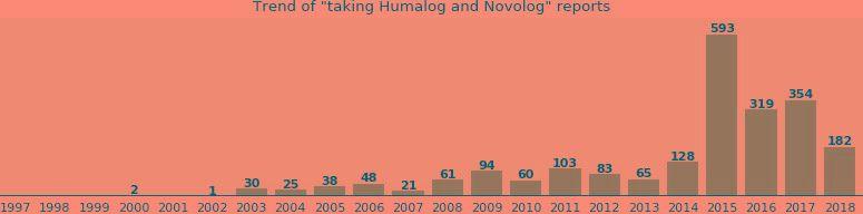 Humalog And Novolog