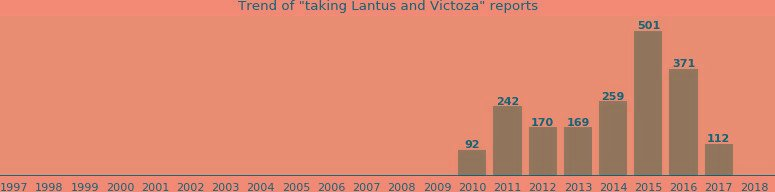 Lantus And Victoza Drug Interactions - From Fda Reports
