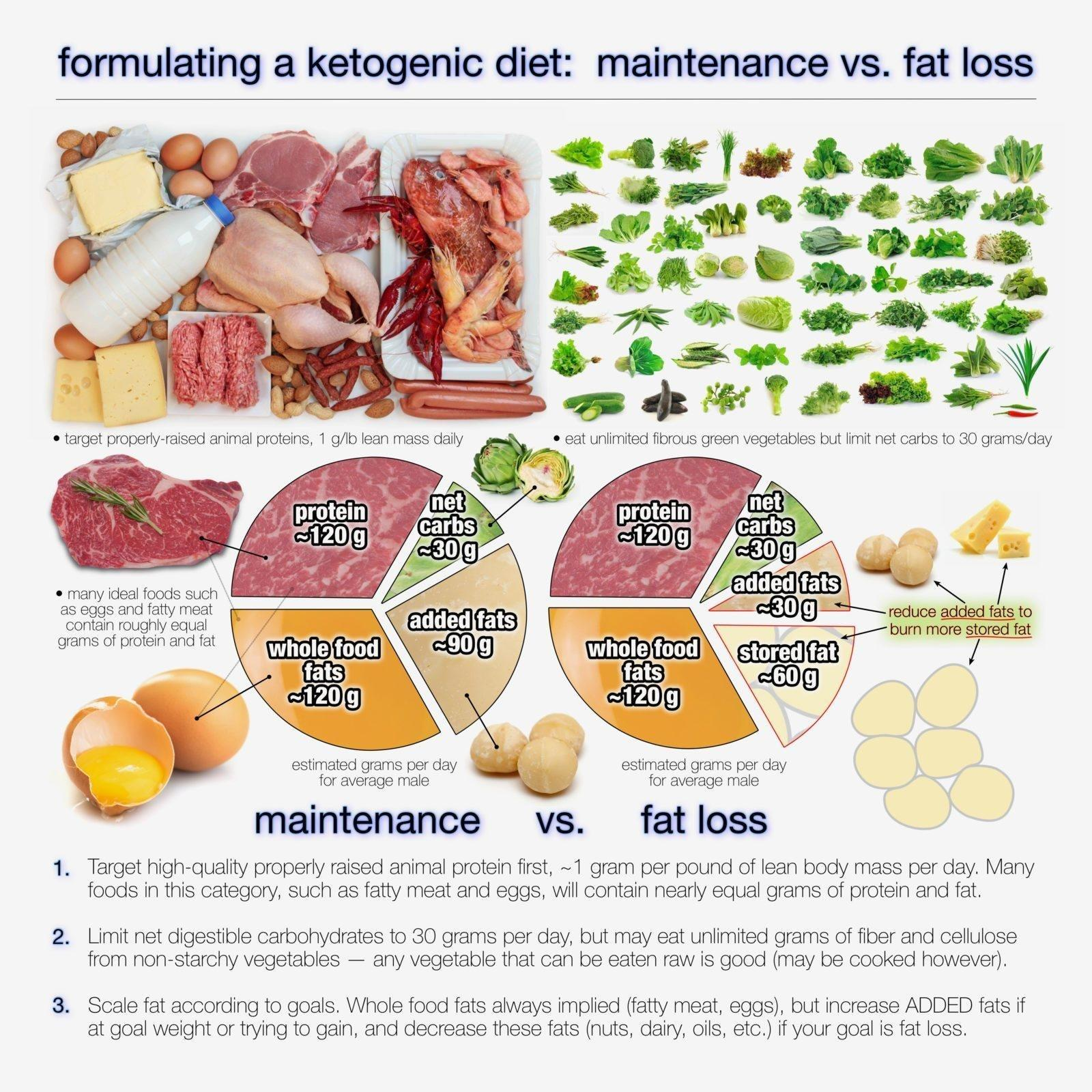 How Much Fat Should You Eat On A Ketogenic Diet?