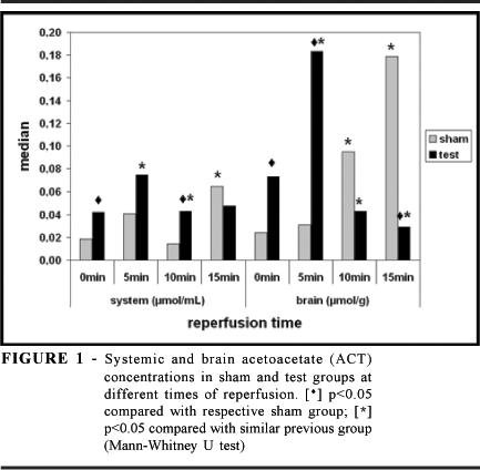 Ketone Bodies Metabolism During Ischemic And Reperfusion Brain Injuries Following Bilateral Occlusion Of Common Carotid Arteries In Rats