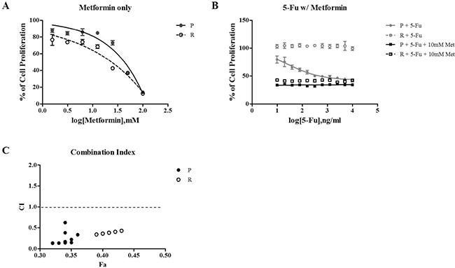 Oncotarget | Metformin Increases Chemo-sensitivity Via Gene Downregulation Encoding Dna Replication Proteins In 5-fu Resistant Colorectal Cancer Cells