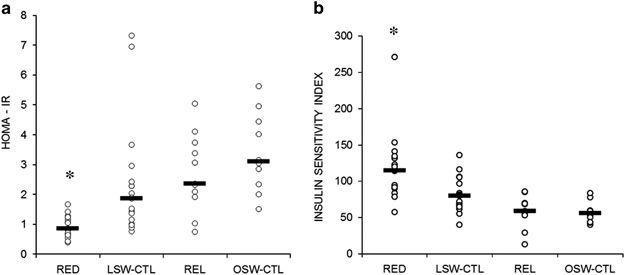 Enhanced Insulin Sensitivity In Successful, Long-term Weight Loss Maintainers Compared With Matched Controls With No Weight Loss History
