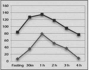 Understanding and Managing Type 2 Diabetes