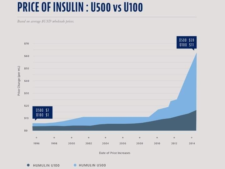 Price Tag On Old Insulin Skyrockets