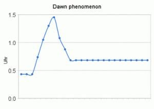 Dawn Phenomenon Blood Sugar