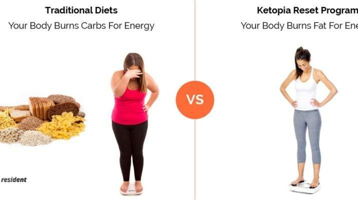 How To Get Your Body Into Ketosis