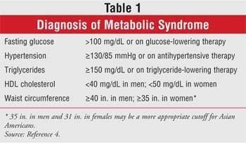 Risk Factors For Type 2 Diabetes