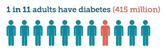 How Many People Have Diabetes?