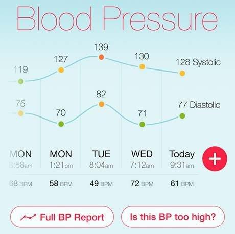 Can High Blood Sugar Affect Your Heart Rate?