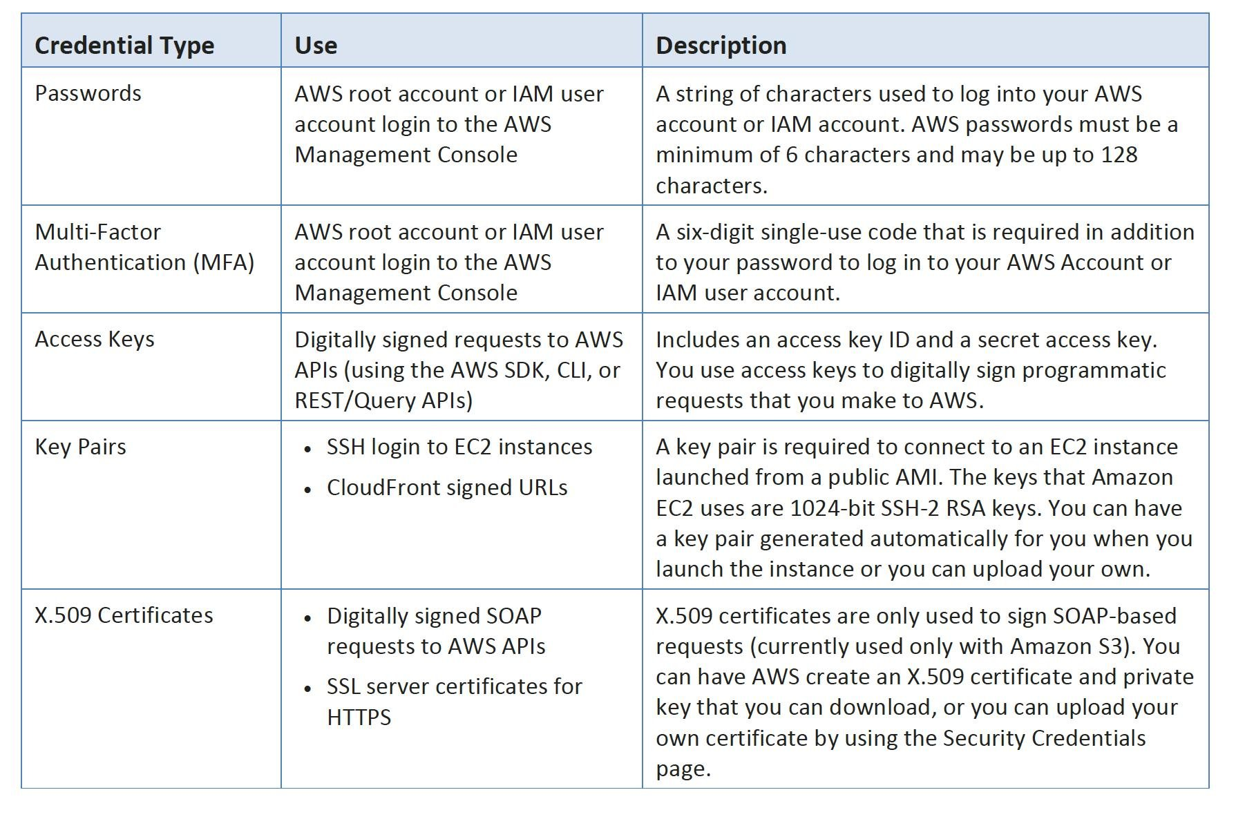 Aws Security - Whitepaper - Certification