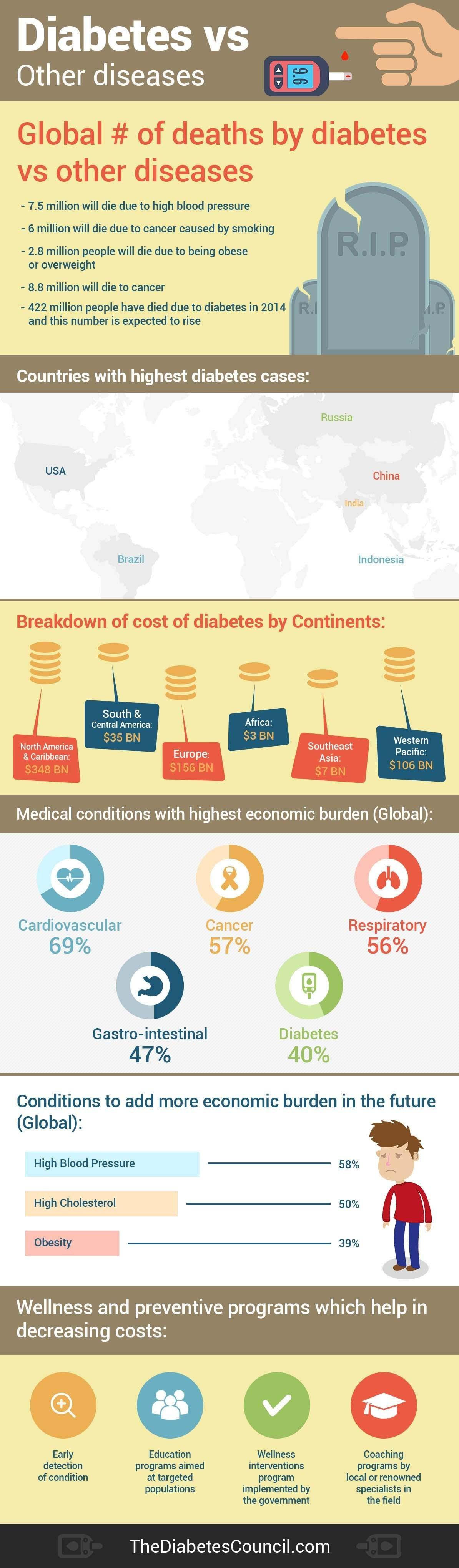 Cost Of Diabetes Vs Other Diseases – In The Us And Globally
