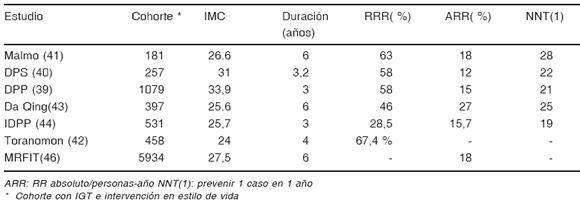 Papel Del Ejercicio En La Prevencin De La Diabetes Tipo 2