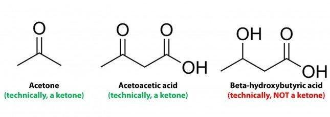 Don't Fall Victim To Ketone Envy.