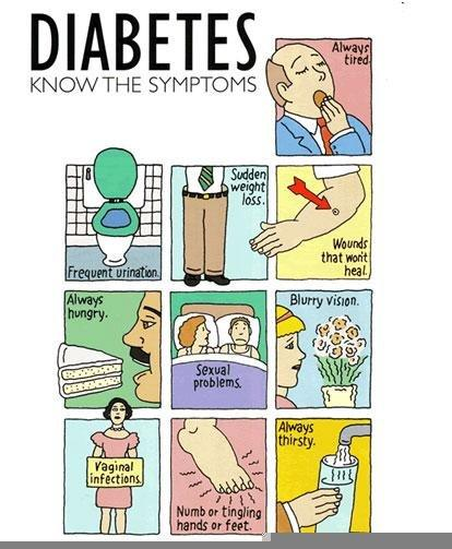 Homeopathy Treatment For Diabetes Type 2