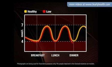 Diabetes Measurement Range