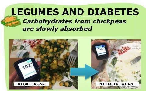 Chickpea Bad For Diabetes
