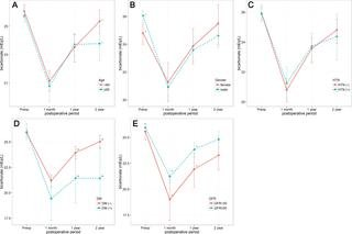 Risk Factors For Developing Metabolic Acidosis After Radical Cystectomy And Ileal Neobladder