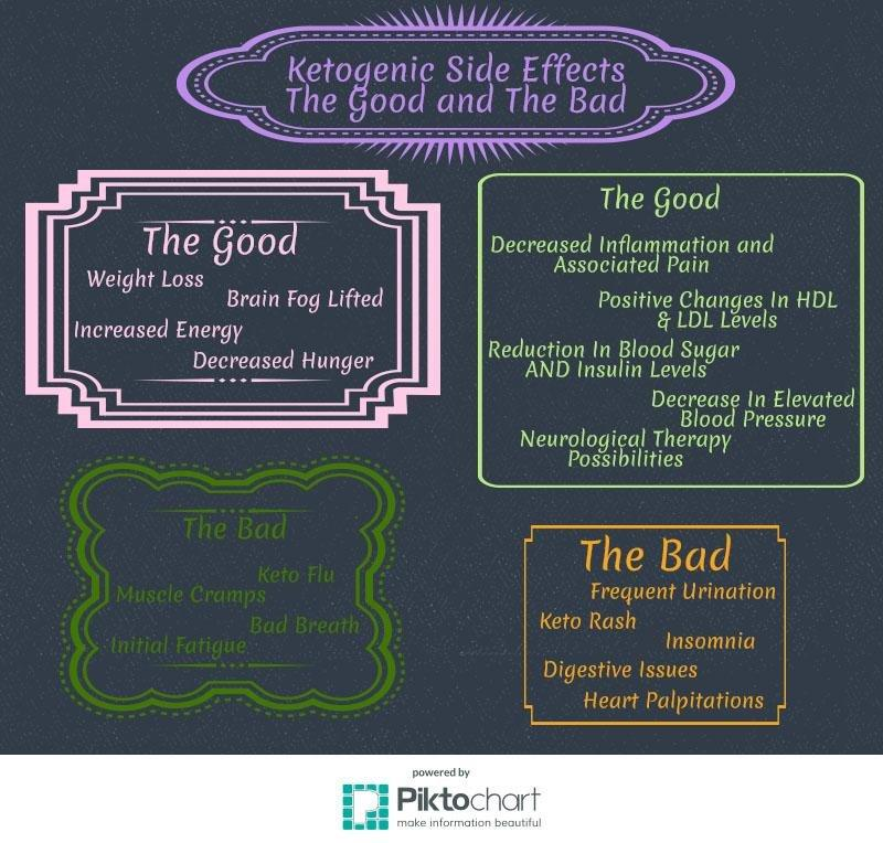 Ketogenic Diet Side Effects