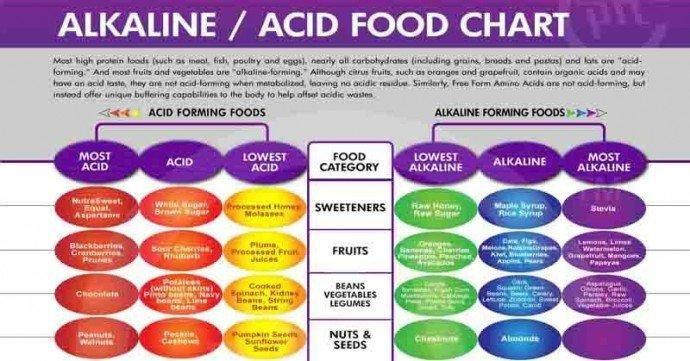 Alkaline Foods List For Diabetics