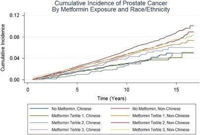 Metformin And Cancer Risk In Diabetic Patients