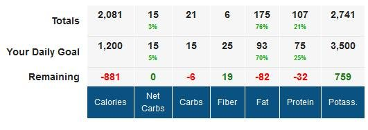 Fun App To Track Carbs On A Chart (myfitnesspal Hack)