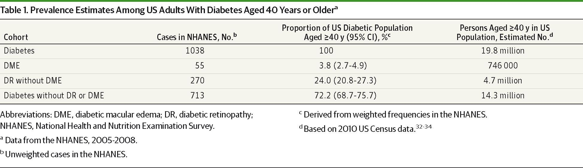 Prevalence Of And Risk Factors For Diabetic Macular Edema In The United States