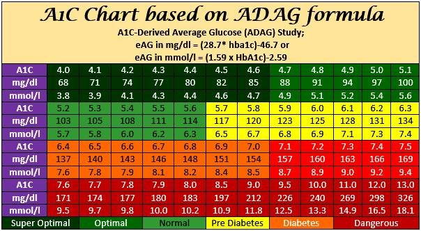 How Hba1c Is Calculated?