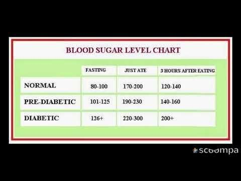 A1c Chart Blood Sugar