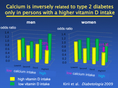 Vitamin D And Diabetes Prevention