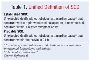 Sudden Cardiac Death Diabetes