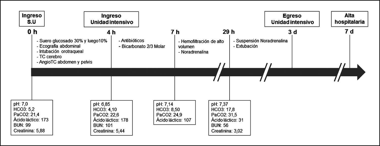 Acidosis Lctica Asociada A Metformina. Caso Clnico