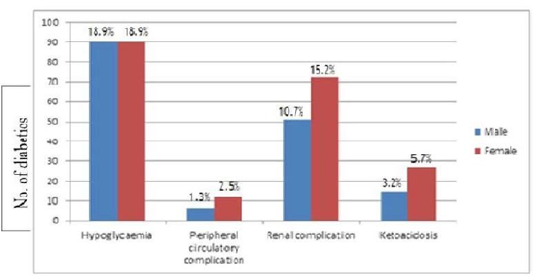 Prevalence Of The Complications Of Diabetes In Developing Countries