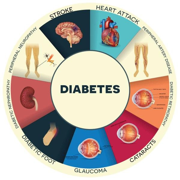 How To Get Rid Of Diabetes Naturally