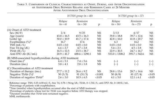 Hypothyroidism And Hyperthyroidism Quizlet