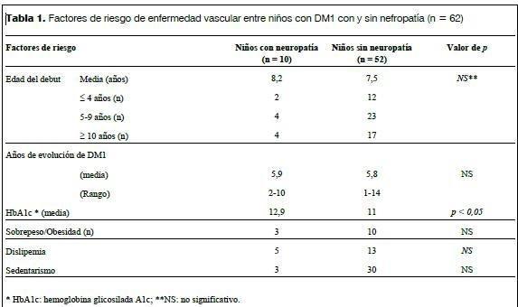 Complicaciones Microvasculares En Nios Con Diabetes Mellitus Tipo I