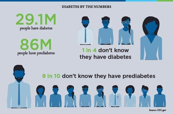 Is Diabetes The Third-leading Cause Of Death?