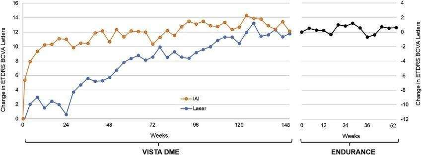 Figure 2. Mean Change In Early Treatment Diabetic Retinopathy Study (etdrs) Best-corrected Visual Acuity (bcva) During Vista Dme (study Of Intravitreal Aflibercept Injection In Patients With Diabetic Macular Edema) And Endurance (long- Term Efficacy And Safety Of Intravitreal Aflibercept For The Treatment Of Dme In Subjects Who Completed The Vista Dme Trial) Extension Study. Iai Indicates Patients Who Were Randomized To Intravitreal Aflibercept Injections During Vista Dme, Combining Patients In Both The Monthly Aflibercept Arm And Every Other Month Aflibercept Arm After 5 Monthly Loading Doses. Laser Indicates Patients Who Were Randomized To The Macular Laser Photocoagulation Arm During Vista Dme.