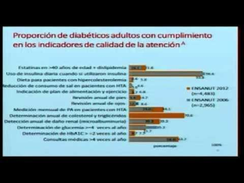 Diabetes And Public Health