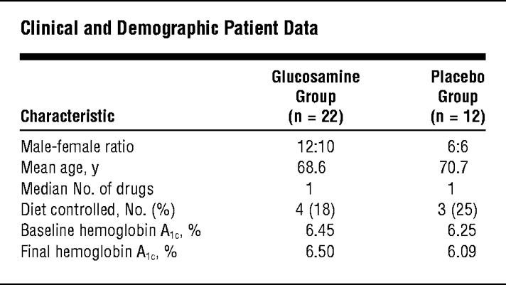 The Effect Of Glucosamine-chondroitin Supplementation On Glycosylated Hemoglobin Levels In Patients With Type 2 Diabetes Mellitusa Placebo-controlled, Double-blinded, Randomized Clinical Trial