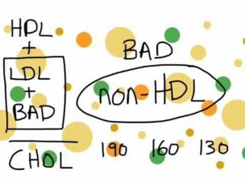 Lipid Profile And Diabetes
