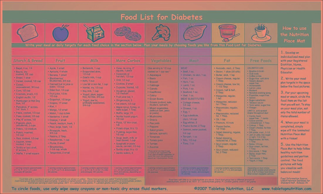 Printable List Of Foods For Diabetics Diabetestalk Net