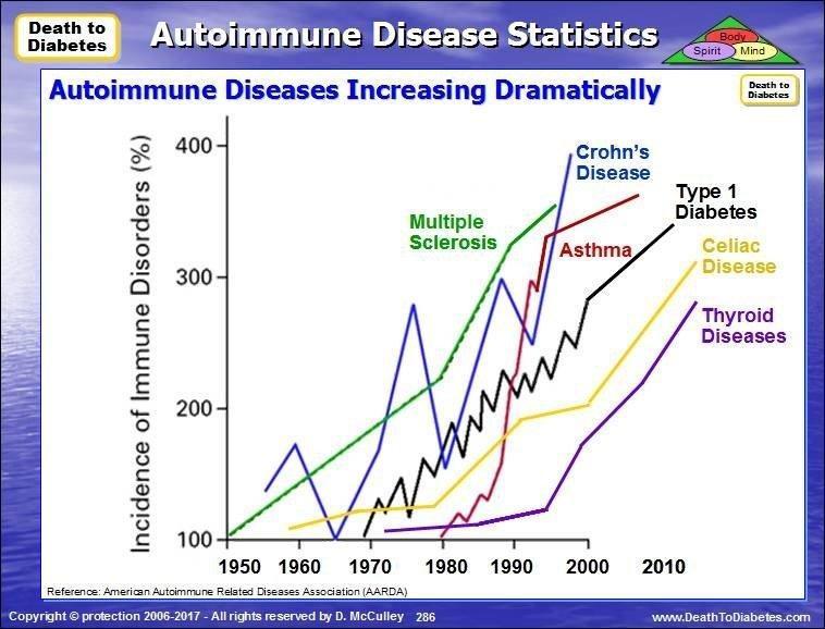 Autoimmune Diseases (ad) | Natural Remedies & Treatments