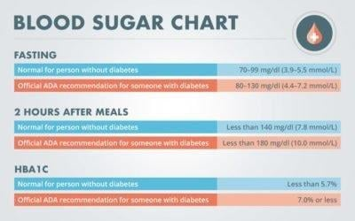 What Is The Normal Range For Non Fasting Blood Sugar