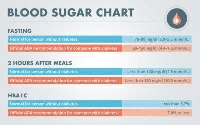 What Does A Blood Sugar Level Of 25 Mean