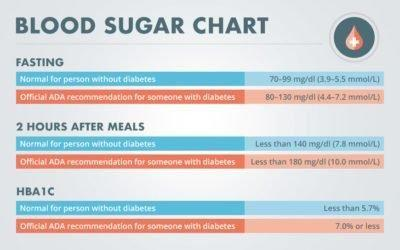 Normal Blood Glucose Levels Non Diabetic Canada