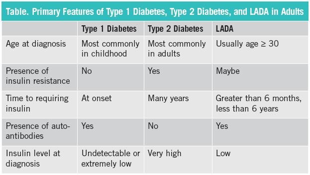 How Is Latent Autoimmune Diabetes In Adults Best Diagnosed And Treated?