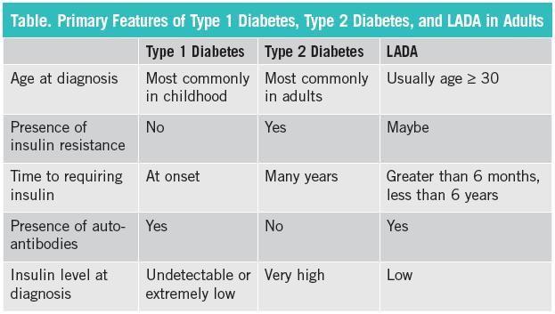 Latent Autoimmune Diabetes Symptoms