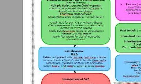 Dka Management Algorithm