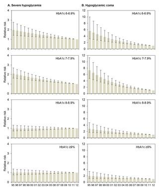 Hemoglobin A1c Levels And Risk Of Severe Hypoglycemia In Children And Young Adults With Type 1 Diabetes From Germany And Austria: A Trend Analysis In A Cohort Of 37,539 Patients Between 1995 And 2012