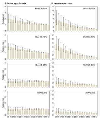 A1c Range For Type 1 Diabetes